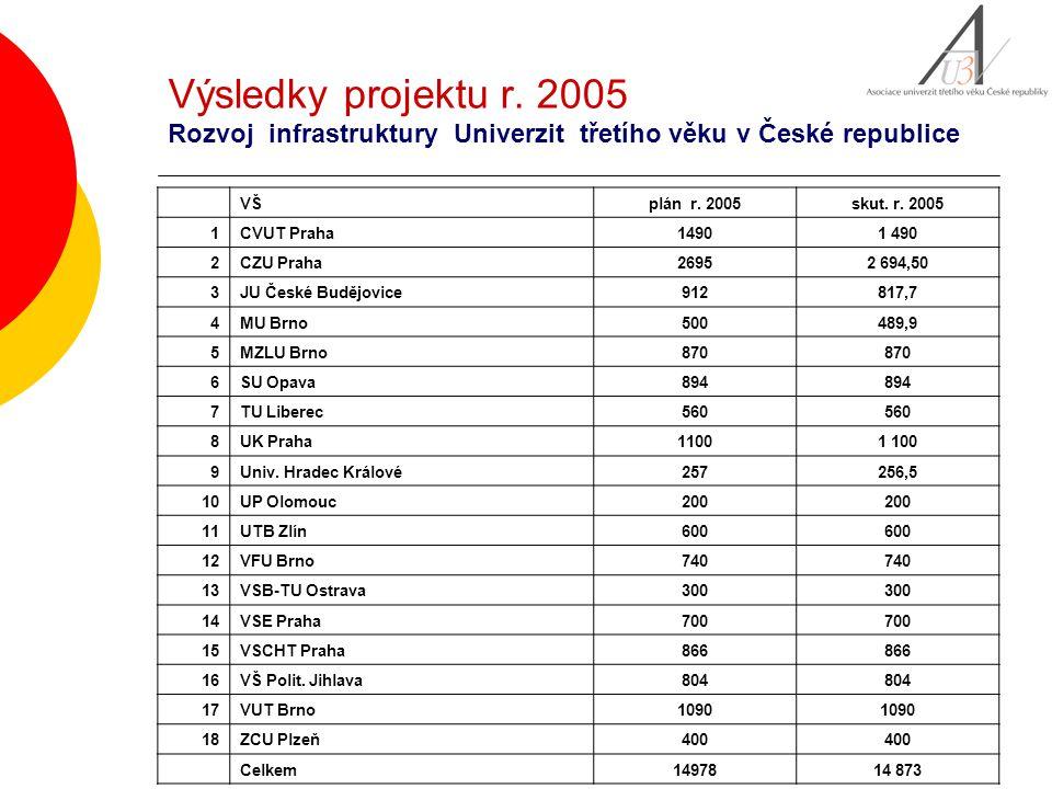 Výsledky projektu r. 2005 Rozvoj infrastruktury Univerzit třetího věku v České republice VŠplán r. 2005skut. r. 2005 1CVUT Praha1490 2CZU Praha26952 6