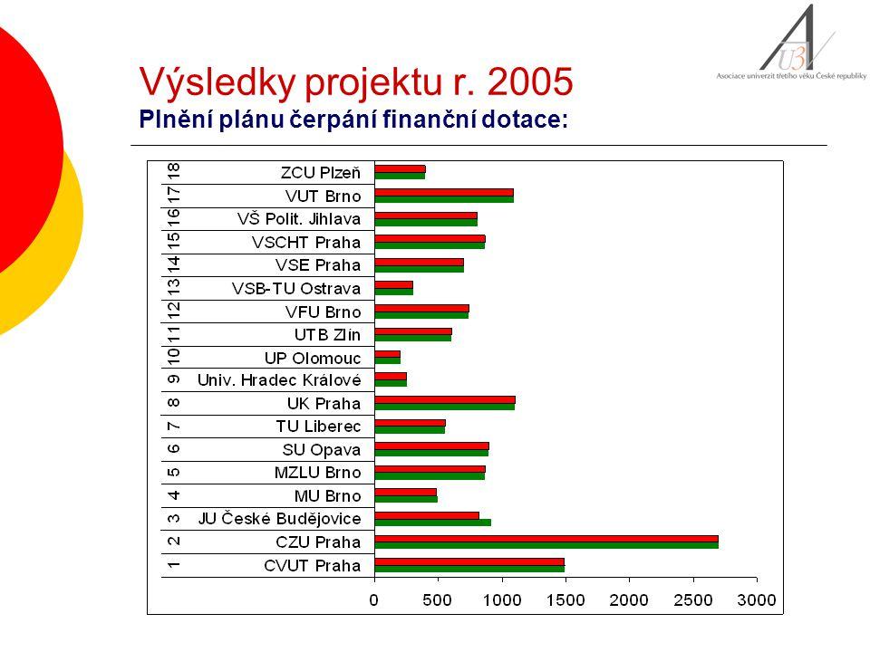 Výsledky projektu r. 2005 Plnění plánu čerpání finanční dotace: