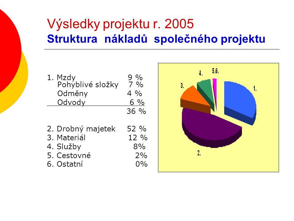 Výsledky projektu r. 2005 Struktura nákladů společného projektu 1. Mzdy 9 % Pohyblivé složky 7 % Odměny 4 % Odvody 6 % 36 % 2. Drobný majetek 52 % 3.