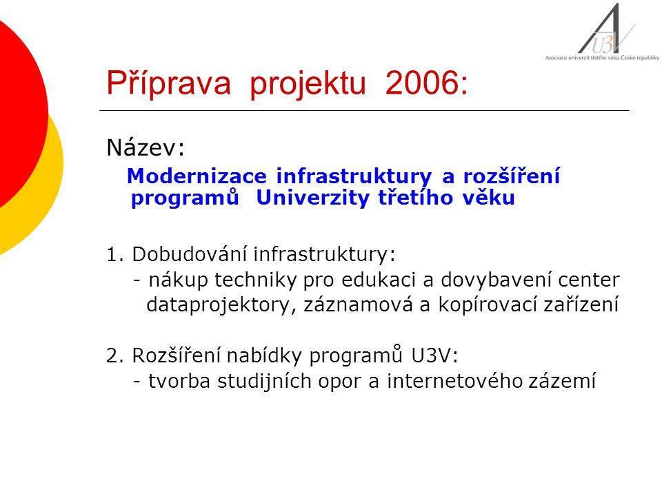 Příprava projektu 2006: Název: Modernizace infrastruktury a rozšíření programů Univerzity třetího věku 1. Dobudování infrastruktury: - nákup techniky