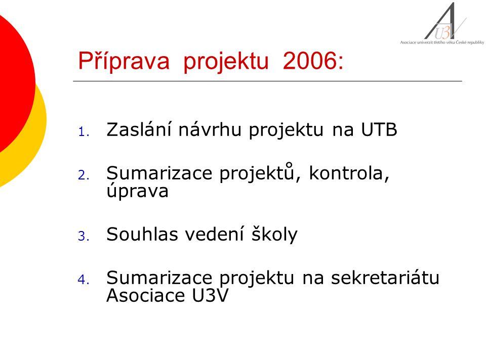 Projekt: 2004 2005 2006 Celkem AU3V 14 951 14 978 14 979 1CVUT Praha118014901400 2CZU Praha103026951616 3JU České Budějovice965912900 4MU Brno1140500570 5MZLU Brno920870539 6SU Opava896894835 7TU Liberec0560550 8UJEP Ústí n.Labem00550 9UK Praha228011002680 10Univ.