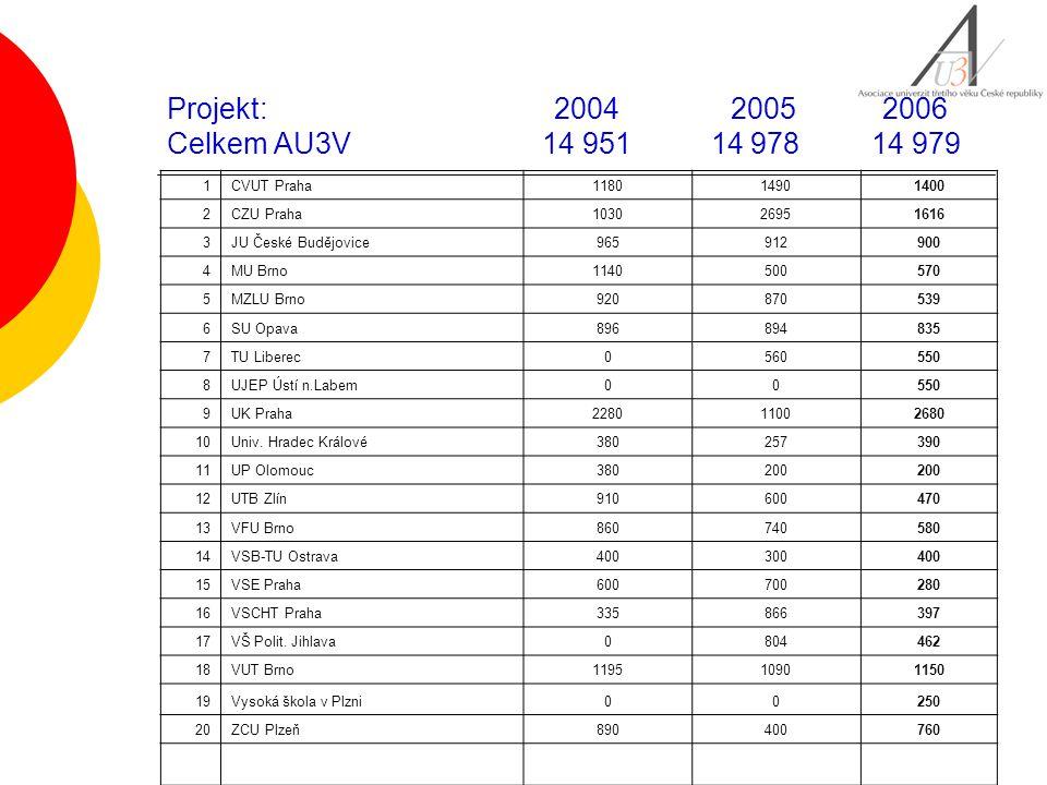 Projekt: 2004 2005 2006 Celkem AU3V 14 951 14 978 14 979 1CVUT Praha118014901400 2CZU Praha103026951616 3JU České Budějovice965912900 4MU Brno11405005