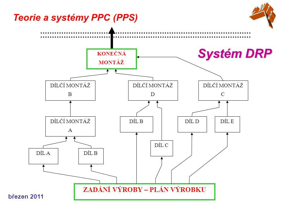 březen 2011 Teorie a systémy PPC (PPS) Systém DRP KONEČNÁ MONTÁŽ DÍLČÍ MONTÁŽ B DÍLČÍ MONTÁŽ D DÍLČÍ MONTÁŽ C DÍLČÍ MONTÁŽ A DÍL BDÍL DDÍL E DÍL A DÍL