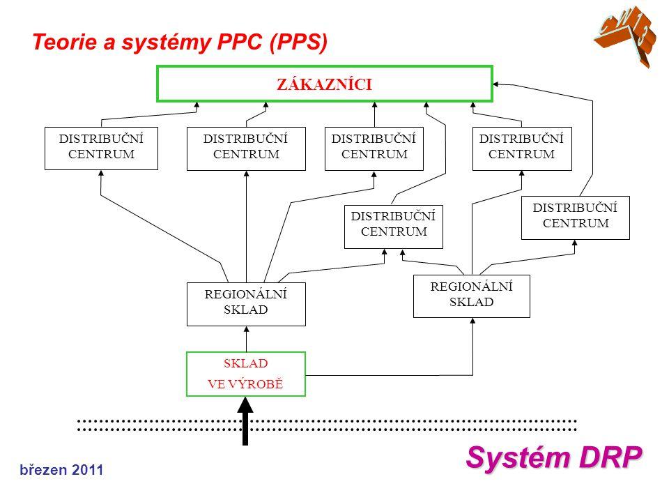 březen 2011 Teorie a systémy PPC (PPS) Systém DRP ZÁKAZNÍCI DISTRIBUČNÍ CENTRUM REGIONÁLNÍ SKLAD SKLAD VE VÝROBĚ