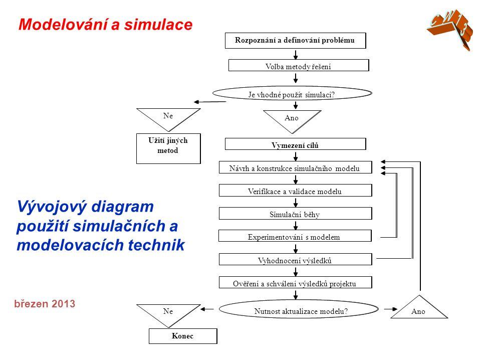 březen 2013 Rozpoznání a definování problému Volba metody řešení Je vhodné použít simulací? Ne Ano Vymezení cílů Návrh a konstrukce simulačního modelu