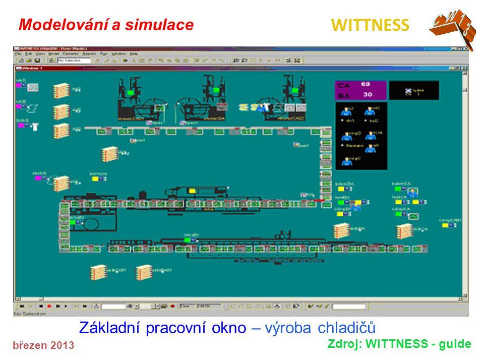 Základní pracovní okno – výroba chladičů Modelování a simulace březen 2013 WITTNESS Zdroj: WITTNESS - guide