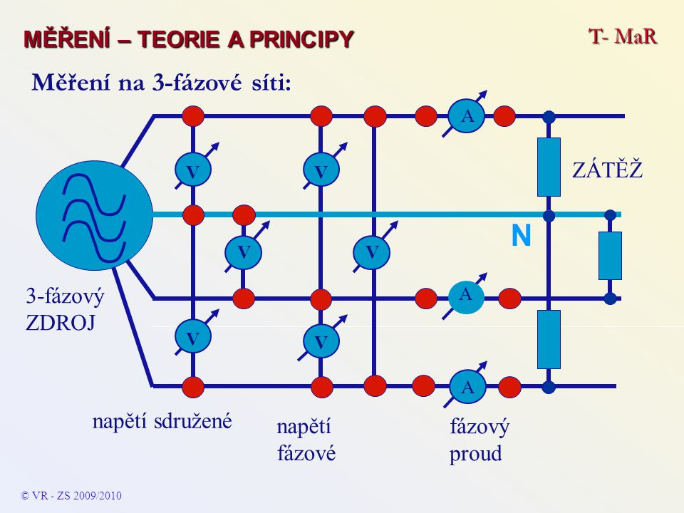 3-fázový ZDROJ napětí sdružené napětí fázové fázový proud ZÁTĚŽ V V V V V V A A A N © VR - ZS 2009/2010 Měření na 3-fázové síti: T- MaR MĚŘENÍ – TEORI