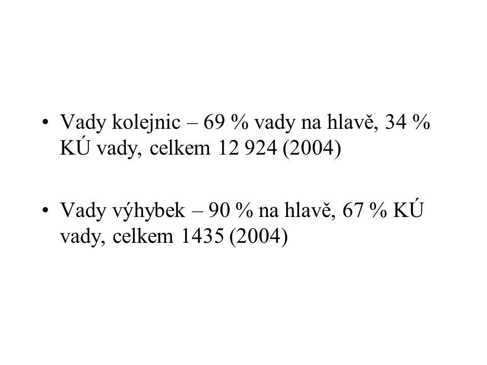 Vady kolejnic – 69 % vady na hlavě, 34 % KÚ vady, celkem 12 924 (2004) Vady výhybek – 90 % na hlavě, 67 % KÚ vady, celkem 1435 (2004)