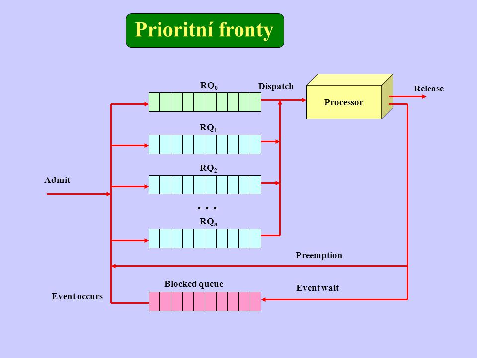 Prioritní fronty Processor RQ 0 Blocked queue Release Event wait Event occurs RQ 1 RQ 2 RQ n...