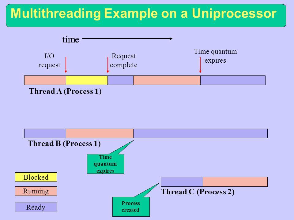- zajišťuje iluzi souběžného zpracování několika procesů - time slicing - při preempci operační systém nepovolí žádnému procesu běžet neomezenou dobu, pouze určitý časový interval, jestliže proces běží dlouho, odebere mu OS v rámci přerušení časovače procesor a přidělí jej jinému procesu, délky intervalů běhu procesu jsou jednotky až desítky ms - v průměrném případě se časové sdílení neuplatní, proces většinou stihne udělat vše co potřebuje a vyvolá nějakou službu, její součástí bývá čekání na nějakou událost, takže se procesor stejně přidělí někomu jinému Sdílení času