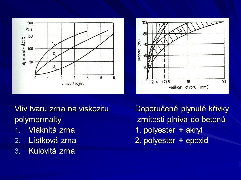 Vliv tvaru zrna na viskozituDoporučené plynulé křivky polymermalty zrnitosti plniva do betonů 1. Vláknitá zrna1. polyester + akryl 2. Lístková zrna2.