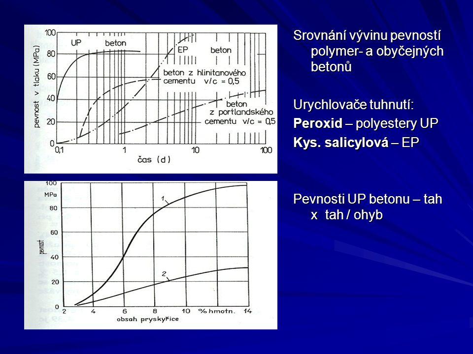 Srovnání vývinu pevností polymer- a obyčejných betonů Urychlovače tuhnutí: Peroxid – polyestery UP Kys. salicylová – EP Pevnosti UP betonu – tah x tah