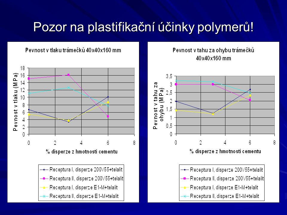 Pozor na plastifikační účinky polymerů!