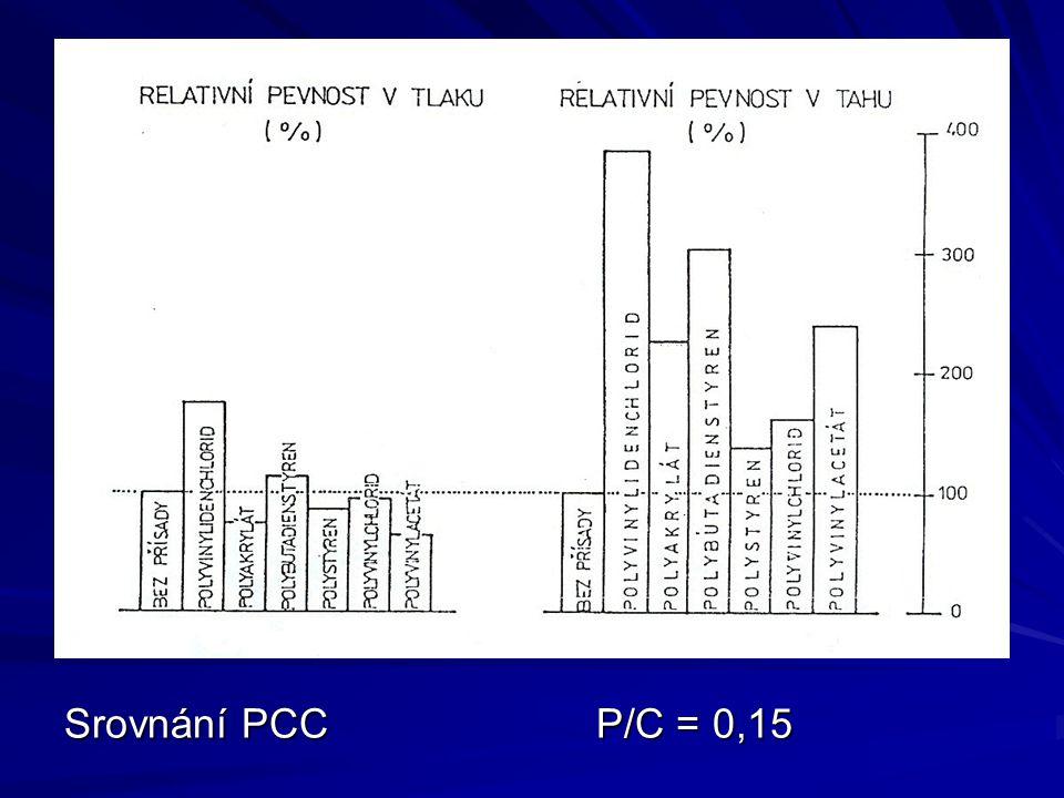 Srovnání PCCP/C = 0,15