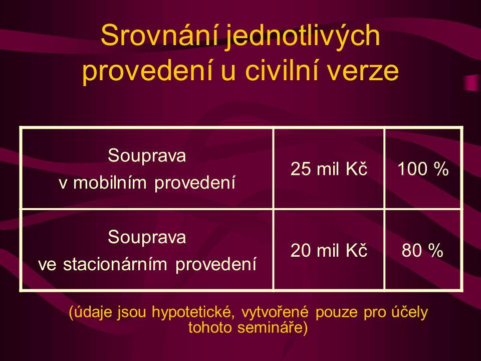 Srovnání jednotlivých provedení u civilní verze Souprava v mobilním provedení 25 mil Kč100 % Souprava ve stacionárním provedení 20 mil Kč80 % (údaje jsou hypotetické, vytvořené pouze pro účely tohoto semináře)