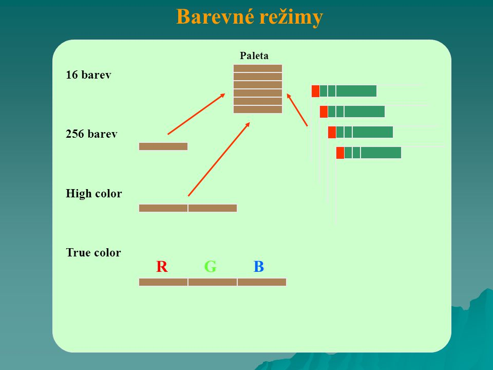 Barevné režimy 16 barev 256 barev High color True color Paleta RGB