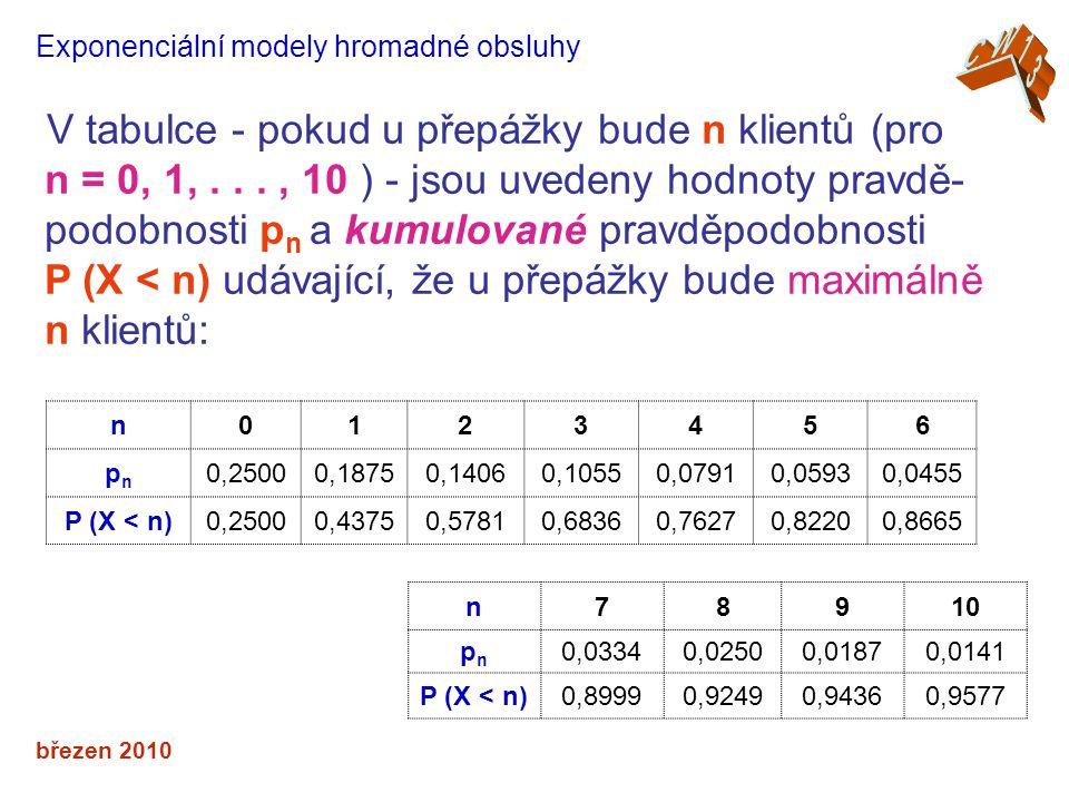 březen 2010 Exponenciální modely hromadné obsluhy V tabulce - pokud u přepážky bude n klientů (pro n = 0, 1,..., 10 ) - jsou uvedeny hodnoty pravdě- podobnosti p n a kumulované pravděpodobnosti P (X < n) udávající, že u přepážky bude maximálně n klientů: n0123456 pnpn 0,25000,18750,14060,10550,07910,05930,0455 P (X < n)0,25000,43750,57810,68360,76270,82200,8665 n78910 pnpn 0,03340,02500,01870,0141 P (X < n)0,89990,92490,94360,9577