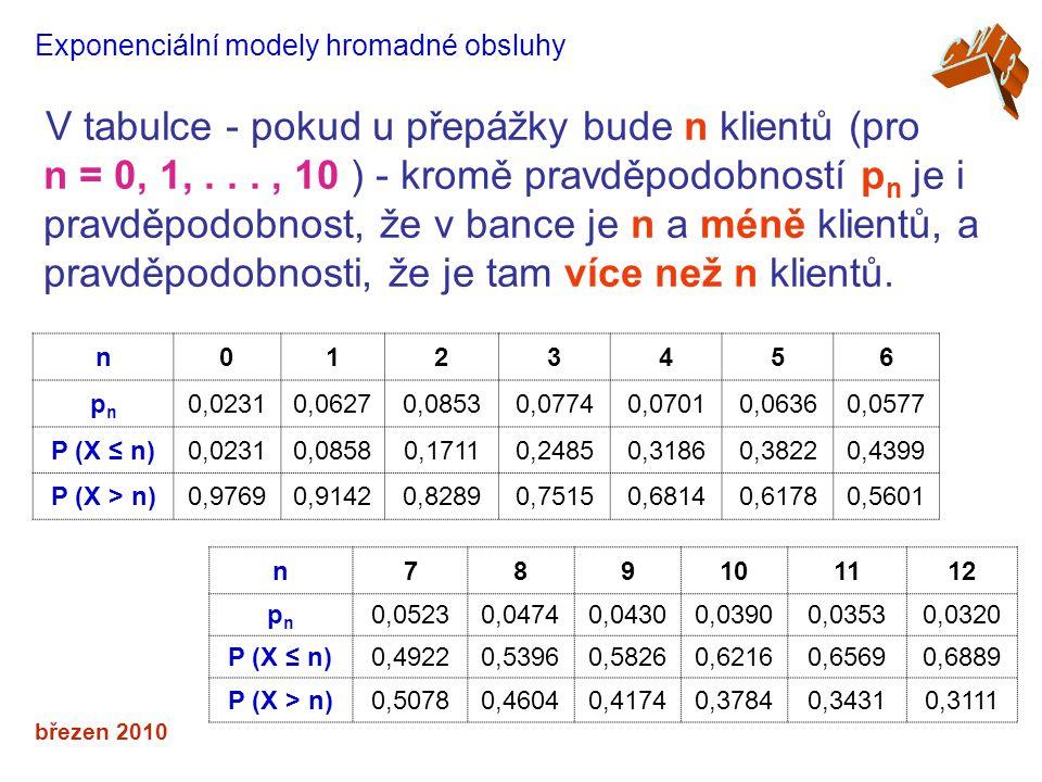 březen 2010 Exponenciální modely hromadné obsluhy V tabulce - pokud u přepážky bude n klientů (pro n = 0, 1,..., 10 ) - kromě pravděpodobností p n je i pravděpodobnost, že v bance je n a méně klientů, a pravděpodobnosti, že je tam více než n klientů.