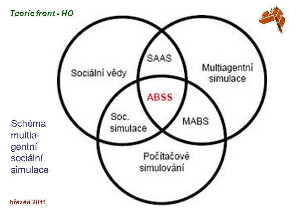 březen 2011 Teorie front - HO Schéma multia- gentní sociální simulace