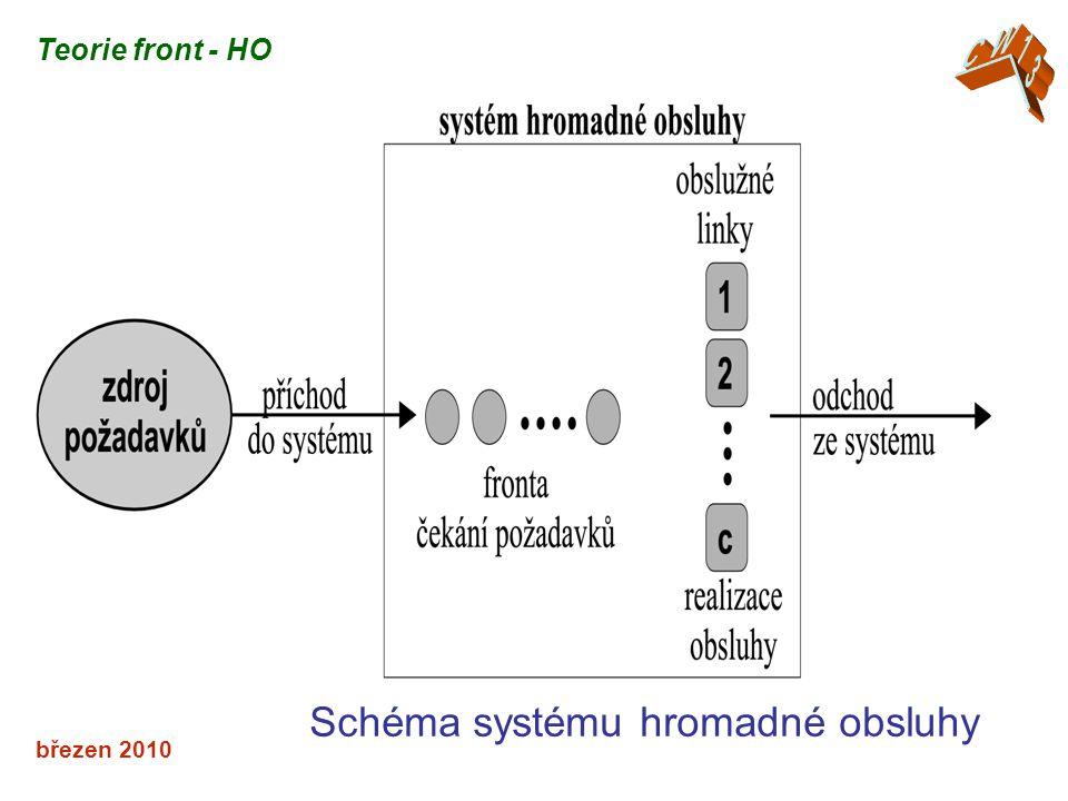 březen 2010 Schéma systému hromadné obsluhy Teorie front - HO