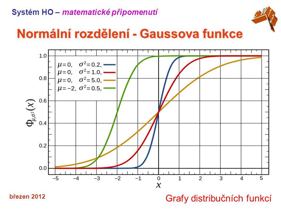 březen 2012 Normální rozdělení -Gaussova funkce Normální rozdělení - Gaussova funkce Systém HO – matematické připomenutí Grafy distribučních funkcí