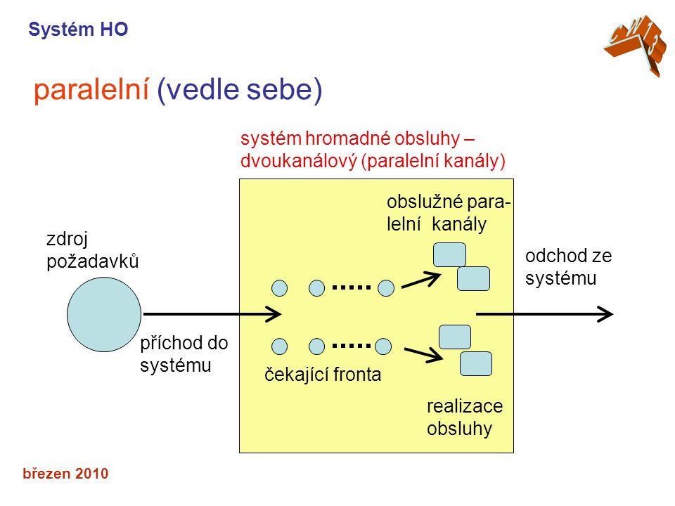 březen 2010 paralelní (vedle sebe) Systém HO příchod do systému čekající fronta realizace obsluhy obslužné para- lelní kanály systém hromadné obsluhy – dvoukanálový (paralelní kanály) odchod ze systému zdroj požadavků