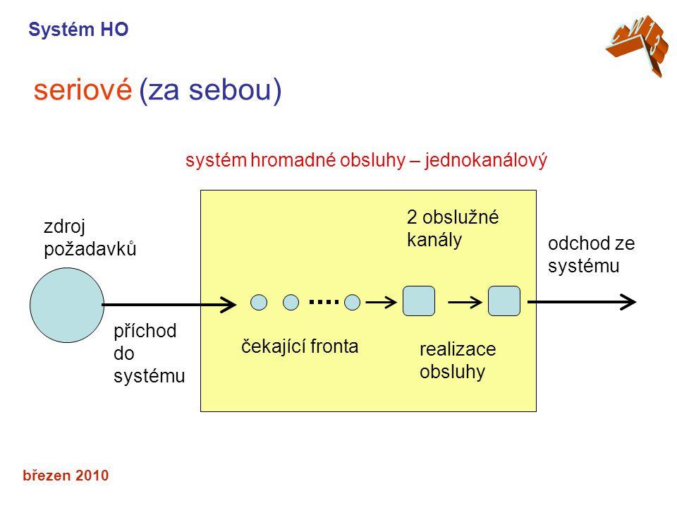 březen 2010 seriové (za sebou) Systém HO příchod do systému čekající fronta realizace obsluhy 2 obslužné kanály odchod ze systému zdroj požadavků systém hromadné obsluhy – jednokanálový