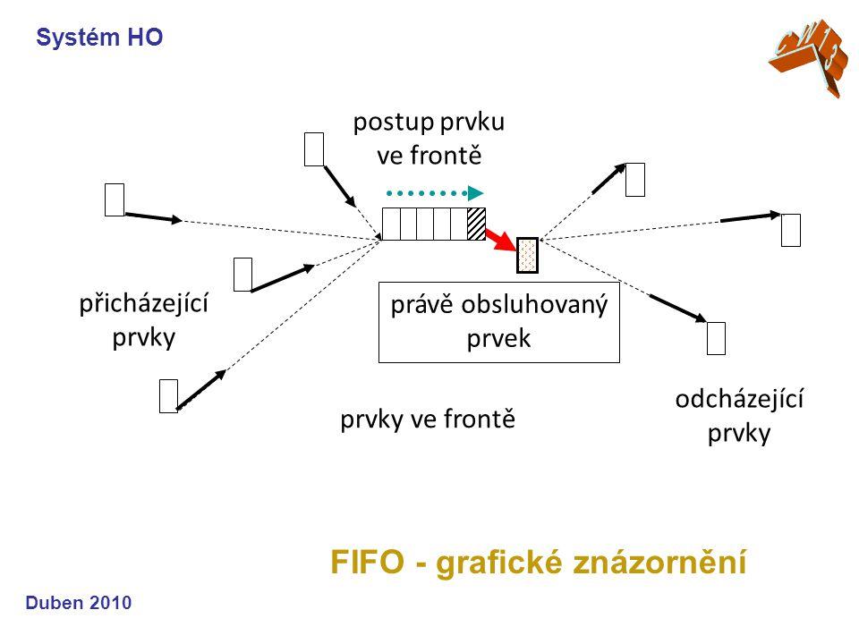 FIFO - grafické znázornění Systém HO Duben 2010 přicházející prvky prvky ve frontě právě obsluhovaný prvek odcházející prvky postup prvku ve frontě