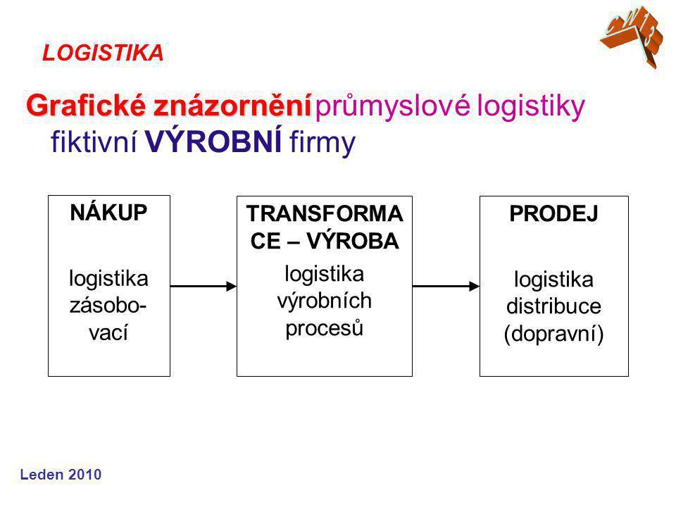 Leden 2010 Grafické znázornění Grafické znázornění průmyslové logistiky fiktivní VÝROBNÍ firmy LOGISTIKA NÁKUP logistika zásobo- vací TRANSFORMA CE – VÝROBA logistika výrobních procesů PRODEJ logistika distribuce (dopravní)