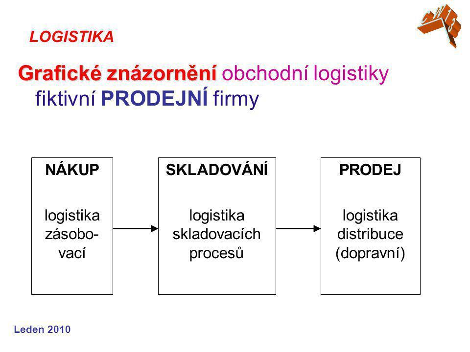 Leden 2010 Grafické znázornění Grafické znázornění obchodní logistiky fiktivní PRODEJNÍ firmy LOGISTIKA NÁKUP logistika zásobo- vací SKLADOVÁNÍ logistika skladovacích procesů PRODEJ logistika distribuce (dopravní)
