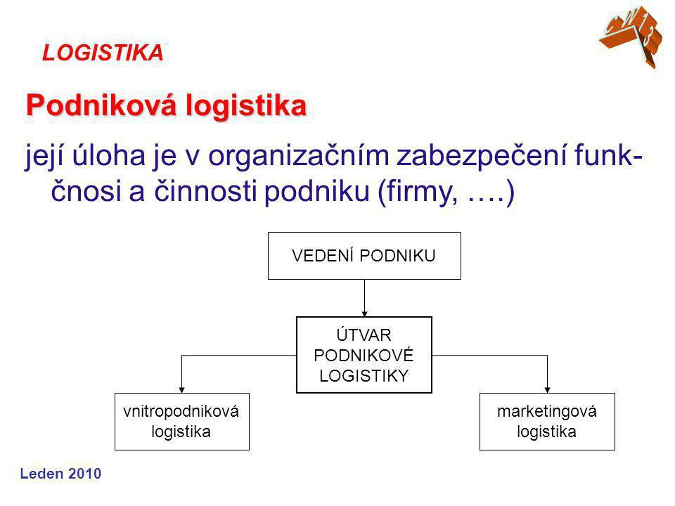 Leden 2010 Podniková logistika její úloha je v organizačním zabezpečení funk- čnosi a činnosti podniku (firmy, ….) LOGISTIKA VEDENÍ PODNIKU ÚTVAR PODNIKOVÉ LOGISTIKY vnitropodniková logistika marketingová logistika