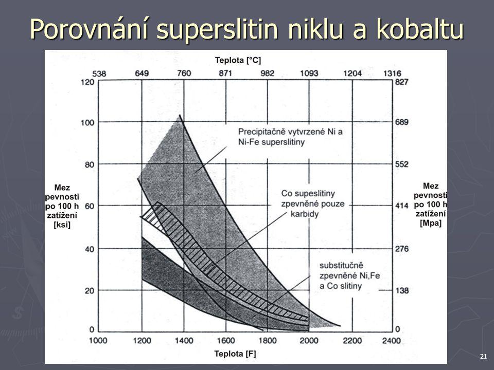 21 Porovnání superslitin niklu a kobaltu
