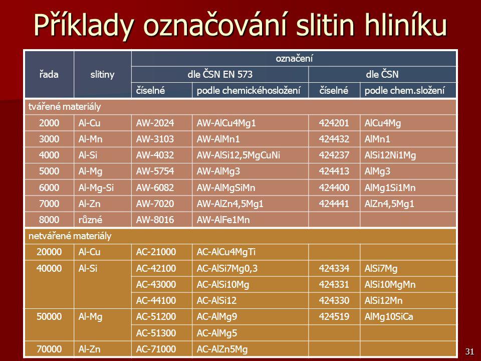 31 Příklady označování slitin hliníku řadaslitiny označení dle ČSN EN 573dle ČSN číselnépodle chemickéhosloženíčíselnépodle chem.složení tvářené mater