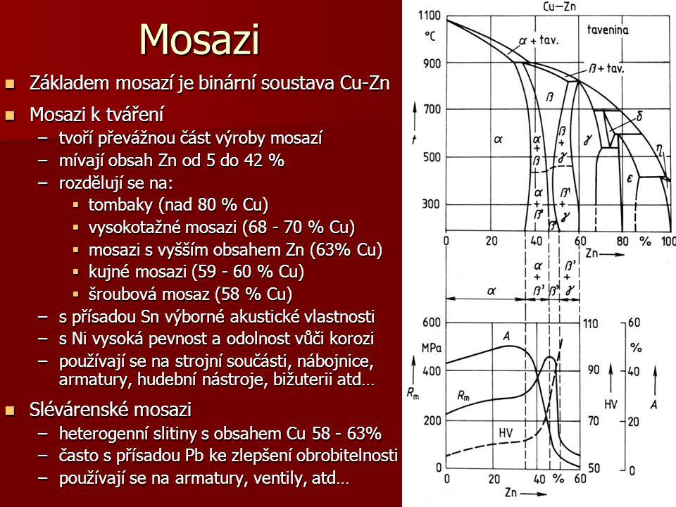 5 Mosazi Základem mosazí je binární soustava Cu-Zn Základem mosazí je binární soustava Cu-Zn Mosazi k tváření Mosazi k tváření –tvoří převážnou část v