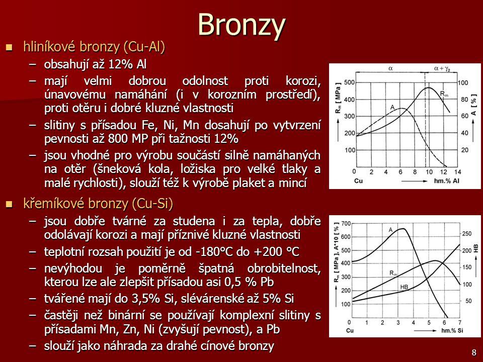 9 Bronzy beryliové bronzy (Cu-Be) beryliové bronzy (Cu-Be) –mají výborné mechanické vlastnosti, jsou to nejpevnější slitiny na bázi Cu –nejlepších hodnot mechanických vlastností dosahují při obsahu 2 % Be –kromě binárních slitin (které mají do obsahu 0,7 % Be dobrou elektrickou vodivost) se častěji používají komplexní slitiny s Ni, Co, Mn, Ti, které mají vynikající mechanické vlastnosti a dobrou odolnost proti korozi –vytvrzené slitiny mívají pevnost v tahu až 1400 MPa a tvrdost až 400 HV –používají se na pružiny, nejiskřící nástroje, zápustky pro tváření, ložiska, lodní šrouby sportovních člunů, … olověné bronzy (Cu-Pb) olověné bronzy (Cu-Pb) –slitiny se skládají ze směsi krystalů Cu a Pb, protože soustava Cu-Pb se vyznačuje částečnou rozpustností v kapalném stavu a téměř úplnou nerozpustností ve stavu tuhém –jsou-li obě fáze rovnoměrně a jemně rozptýleny (rychlým ochlazením), mají slitiny velmi dobré kluzné vlastnosti –předností olověných bronzů je také dobrá tepelná vodivost –používají se na kluzná ložiska pro vysoké tlaky a značné obvodové rychlosti niklové a manganové bronzy niklové a manganové bronzy –mají nejčastěji ternární bázi Cu-Ni-Mn s menším množstvím dalších přísad, zejména Si, Al a Fe.