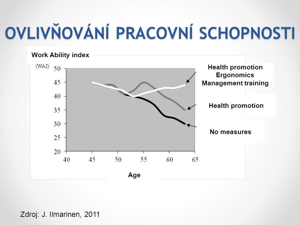 OVLIVŇOVÁNÍ PRACOVNÍ SCHOPNOSTI Health promotion Ergonomics Management training Health promotion No measures Work Ability index Age Zdroj: J. Ilmarine