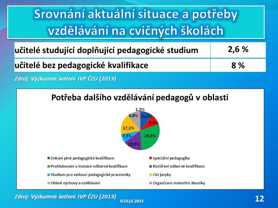 učitelé studující doplňující pedagogické studium 2,6 % učitelé bez pedagogické kvalifikace 8 % ICOLLE 2013 12 Zdroj: Výzkumné šetření IVP ČZU (2013)