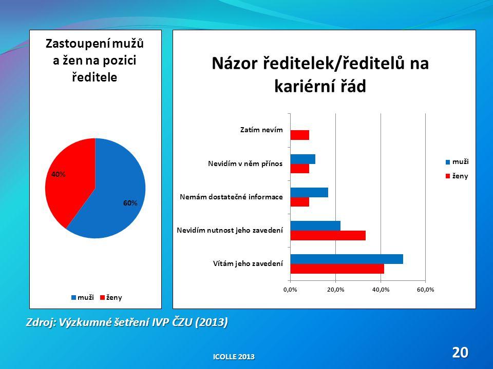 ICOLLE 2013 20 Zdroj: Výzkumné šetření IVP ČZU (2013)