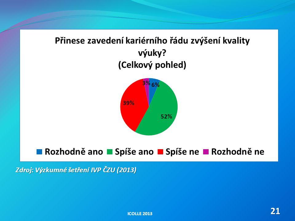 ICOLLE 201321 Zdroj: Výzkumné šetření IVP ČZU (2013)