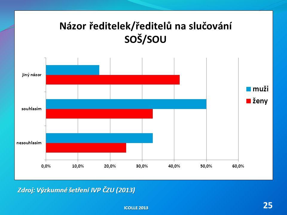 ICOLLE 2013 25 Zdroj: Výzkumné šetření IVP ČZU (2013)