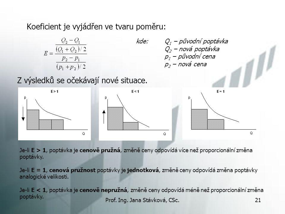 Prof. Ing. Jana Stávková, CSc.21 Koeficient je vyjádřen ve tvaru poměru: Z výsledků se očekávají nové situace. kde: Q 1 – původní poptávka Q 2 – nová