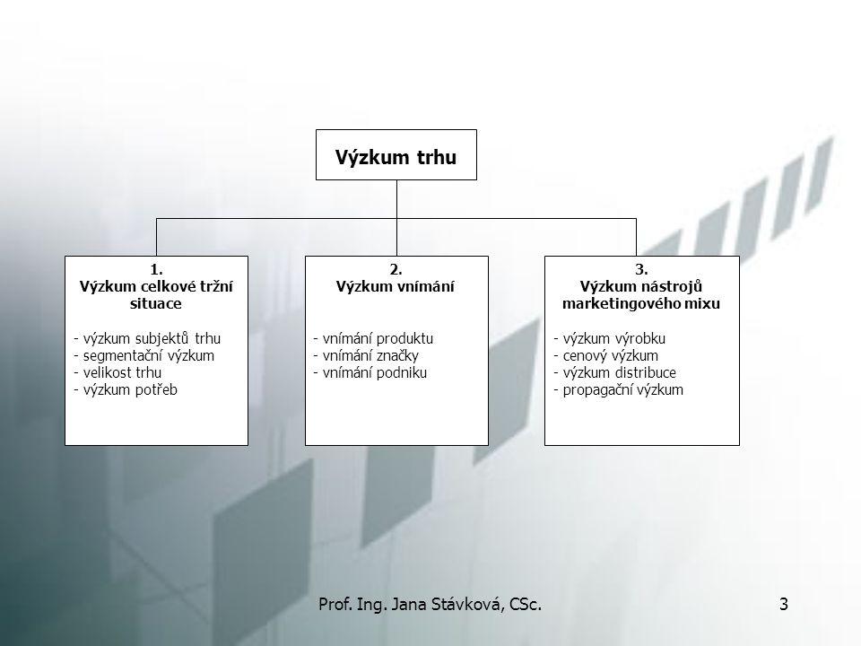 Prof. Ing. Jana Stávková, CSc.3 Výzkum trhu 1. Výzkum celkové tržní situace - výzkum subjektů trhu - segmentační výzkum - velikost trhu - výzkum potře