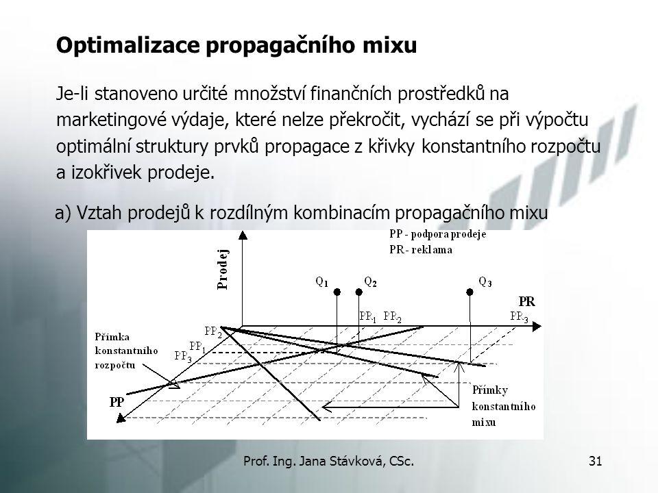 Prof. Ing. Jana Stávková, CSc.31 Optimalizace propagačního mixu Je-li stanoveno určité množství finančních prostředků na marketingové výdaje, které ne