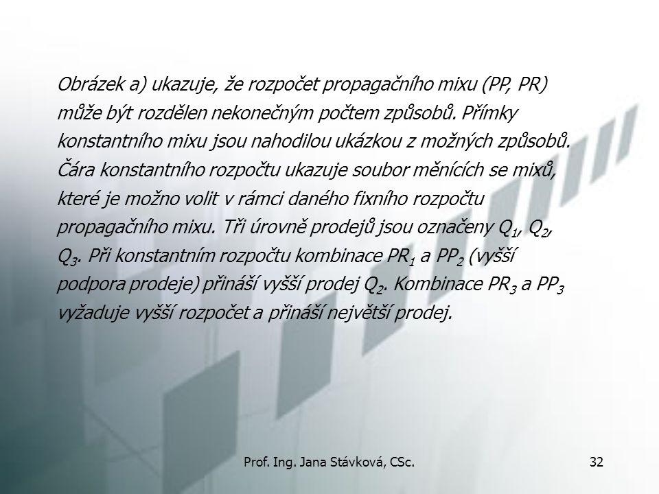 Prof. Ing. Jana Stávková, CSc.32 Obrázek a) ukazuje, že rozpočet propagačního mixu (PP, PR) může být rozdělen nekonečným počtem způsobů. Přímky konsta