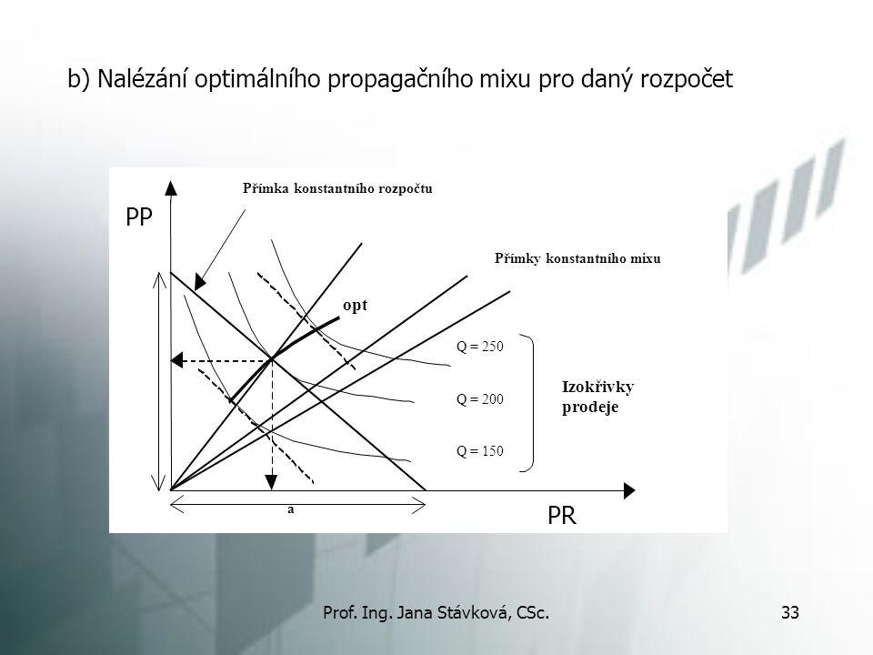 Prof. Ing. Jana Stávková, CSc.33 b) Nalézání optimálního propagačního mixu pro daný rozpočet 2 Přímky konstantního mixu Přímka konstantního rozpočtu Q