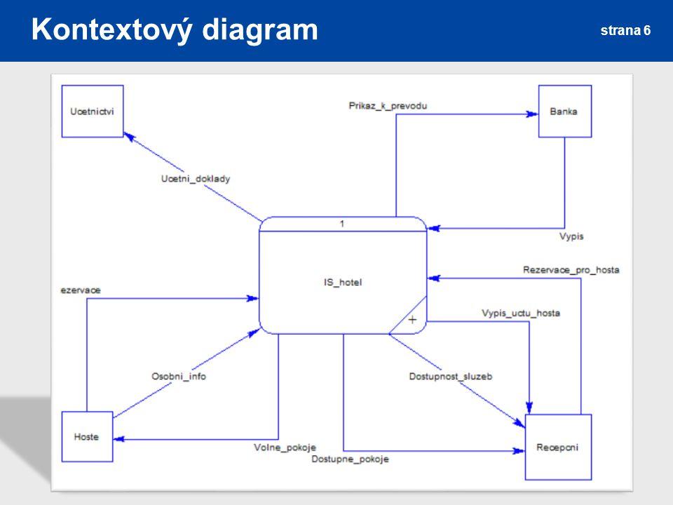 Kontextový diagram strana 6
