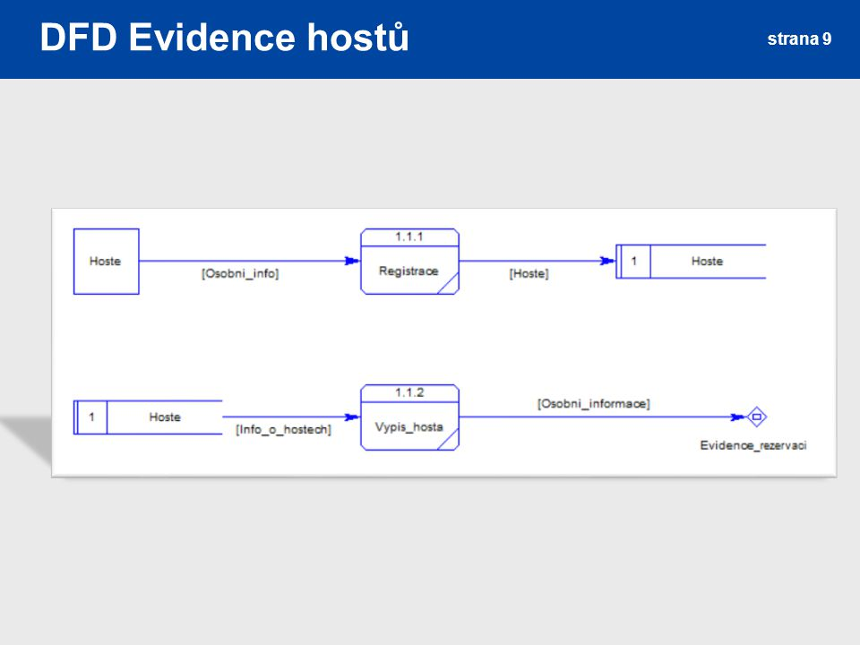 DFD Evidence služeb strana 10
