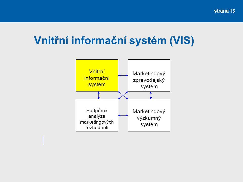 Vnitřní informační systém (VIS) strana 13 Vnitřní informační systém Marketingový zpravodajský systém Podpůrná analýza marketingových rozhodnutí Market