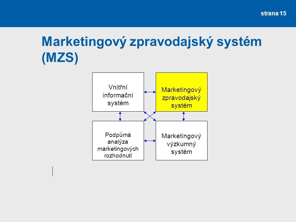 Marketingový zpravodajský systém (MZS) strana 15 Vnitřní informační systém Marketingový zpravodajský systém Podpůrná analýza marketingových rozhodnutí
