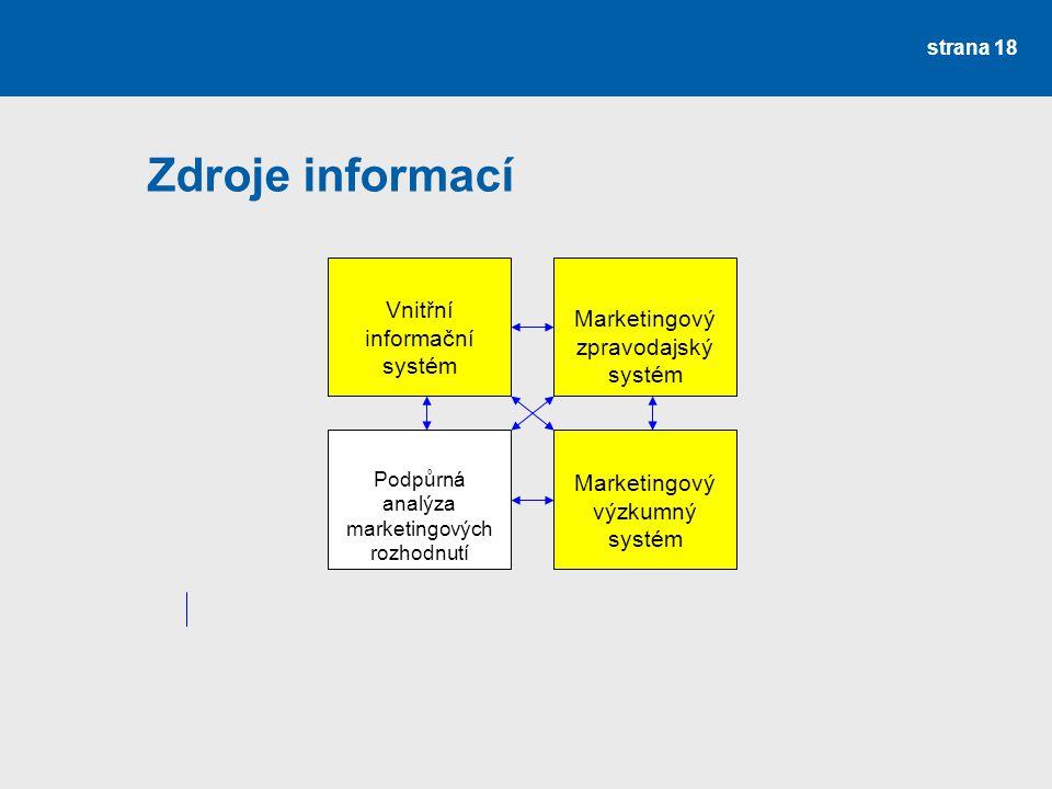 Zdroje informací strana 18 Vnitřní informační systém Marketingový zpravodajský systém Podpůrná analýza marketingových rozhodnutí Marketingový výzkumný